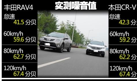 介绍下丰田RAV4荣放噪音测试及rav4荣放2.5L真实油耗测试