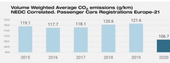 数据显示欧洲3月汽车销量增长63%