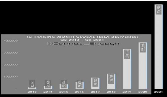 特斯拉2021年第二季度再创记录